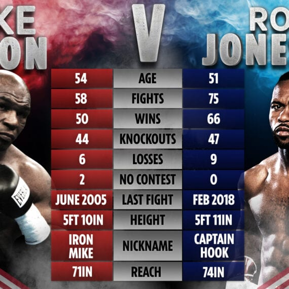 Mike Tyson Vs Roy Jones Fight