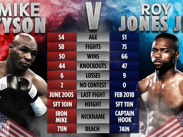 Mike Tyson Vs Roy Jones Fight
